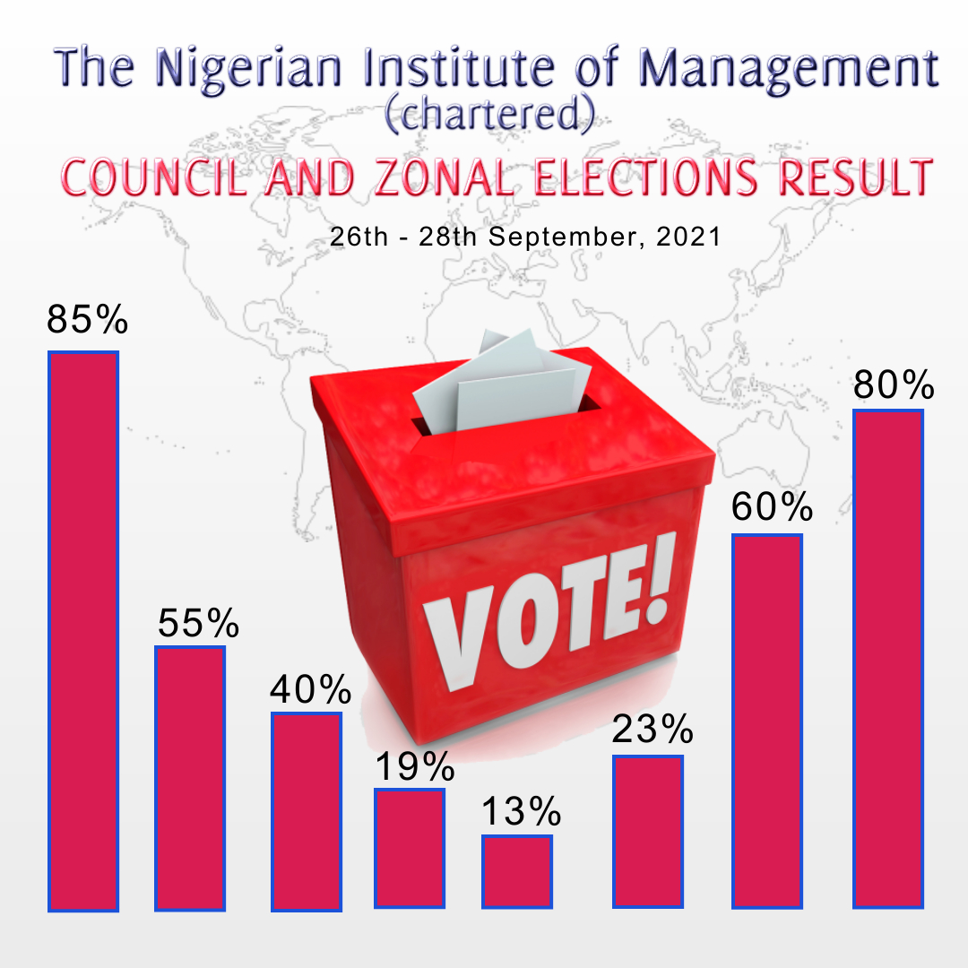 NIM COUNCIL & ZONAL ELECTIONS RESULT